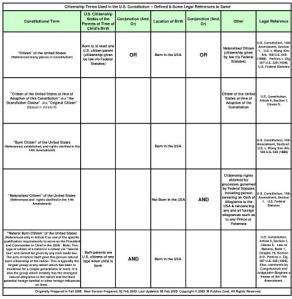 citizenship chart